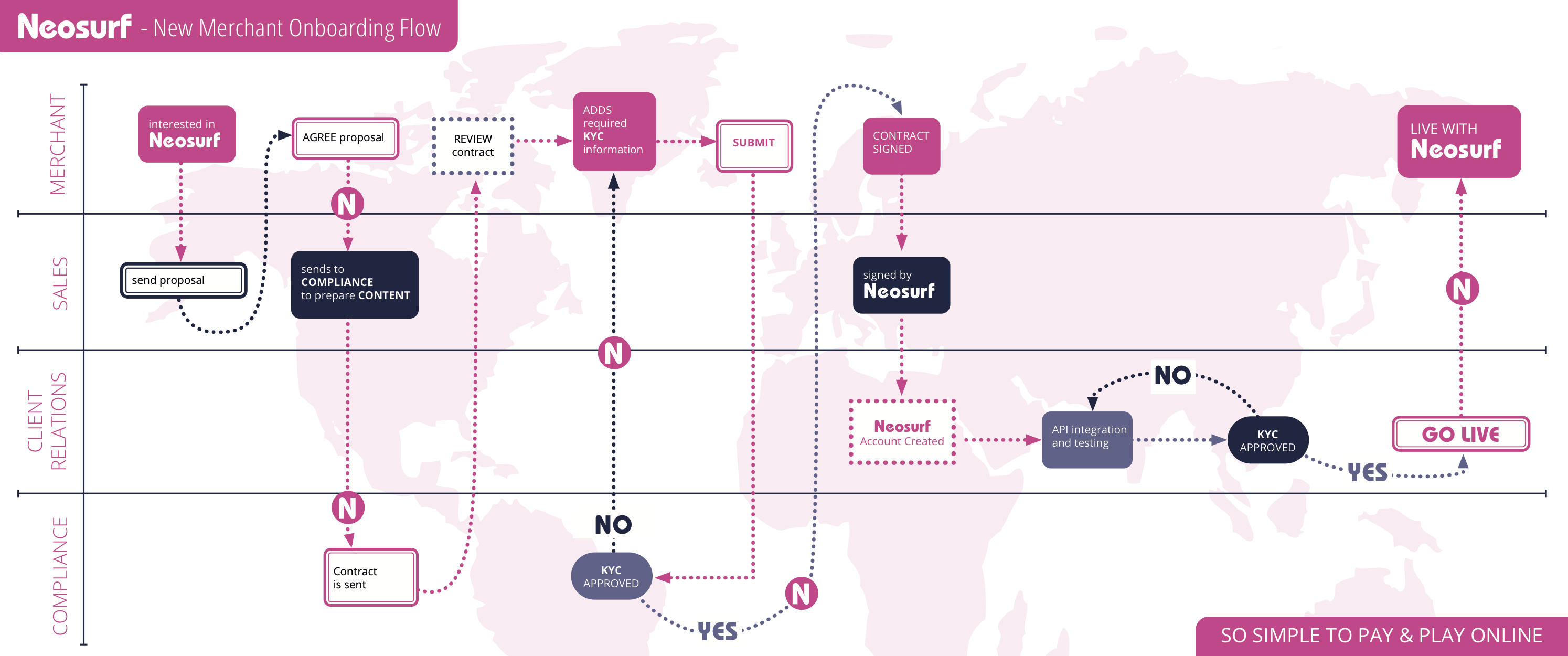 Neosurf New Merchant Onboarding Flow Chart